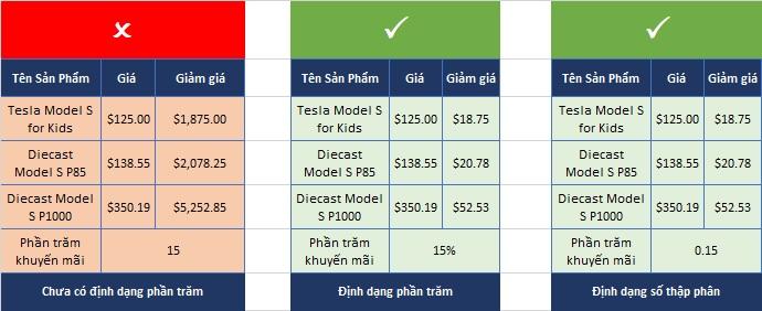vi-du-tinh-phan-tram-excel-2019 Định dạng Number Formats trong Excel 2019