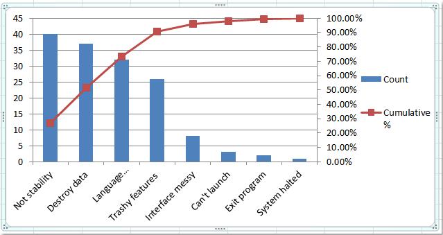 Hướng dẫn vẽ biểu đồ Pareto
