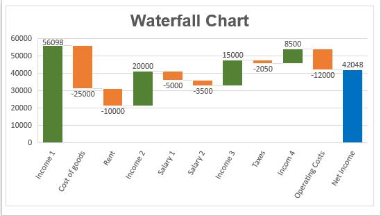 hướng dẫn vẽ biểu đồ thác nước trong excel