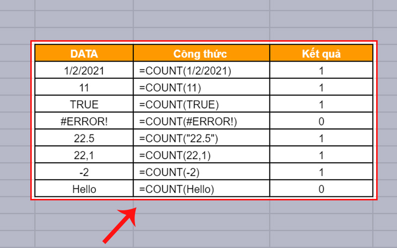 Các kiểu giá trị trả về của hàm COUNT trong Google Sheet
